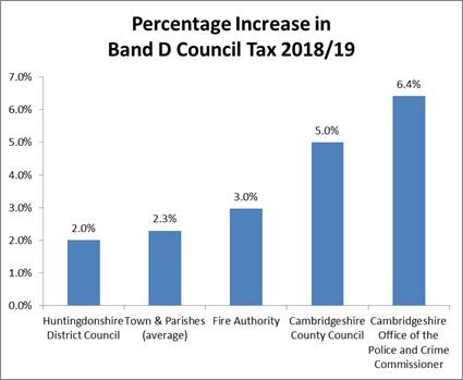 Percentage increase in band D council tax 2018/19