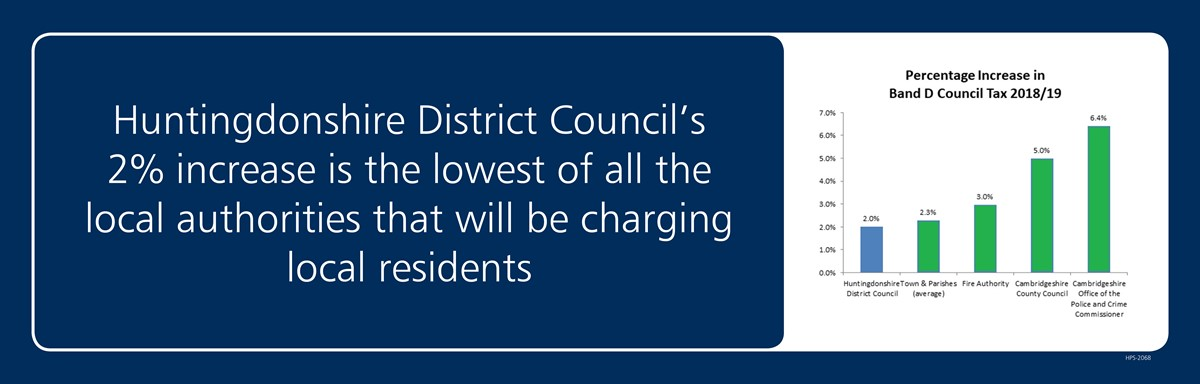 Council Tax Lowest Increase